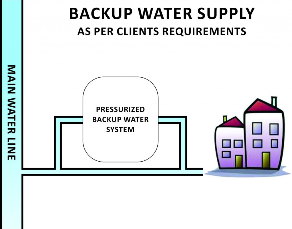 Backup-Water-System21-1024x805